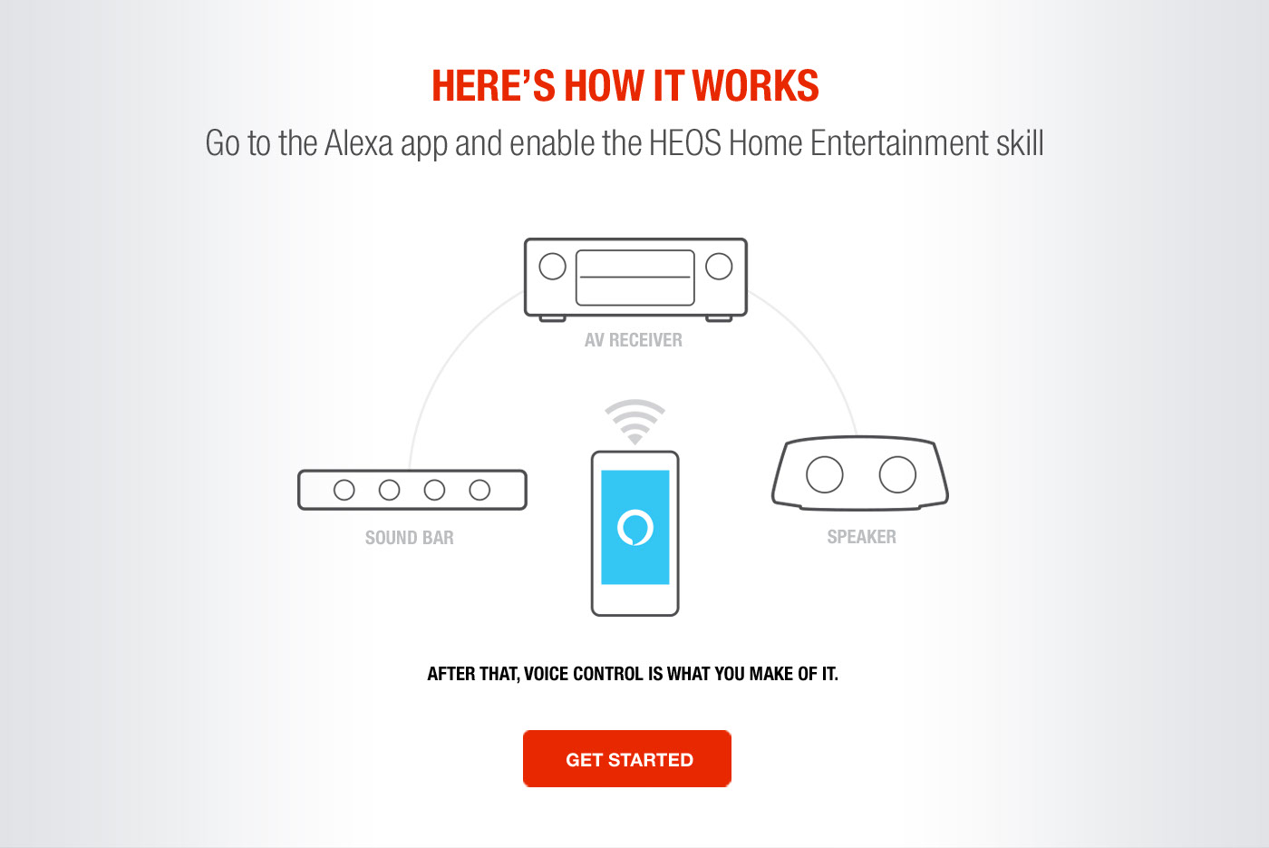Go to the Alexa app and enable the HEOS Home Entertainment skill
